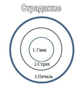 структура-страдания2