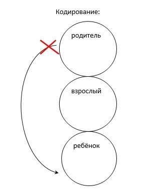 кодирование транзактный анализ